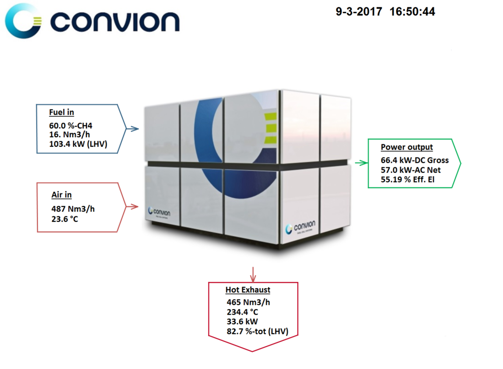 Convion biogas fuel cell